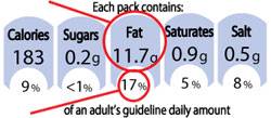 GDA label fat example